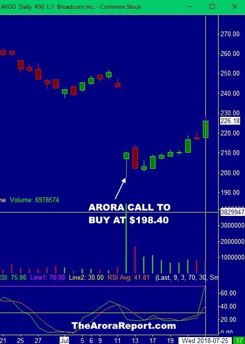 ABOUT $28 GAIN ON BROADCOM  IN 10 TRADING DAYS, TAKE PROFITS OR RAISE STOPS $AVGO